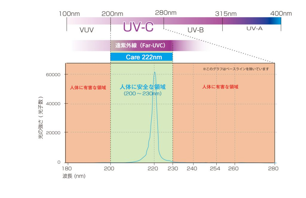 Ultraviolet safety test report, the safe band of ultraviolet rays on the human body