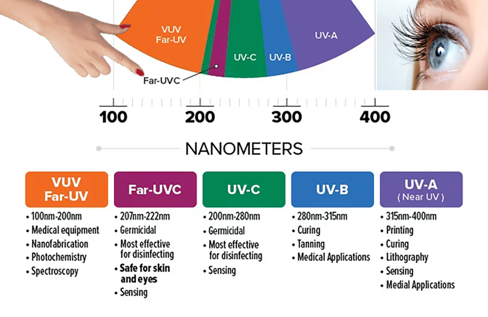 Values for each band of ultraviolet Far-UV (100nm-200nm), Far-UVC (207nm-222nm), UV-C (200nm-280nm), UV-B (280nm-315nm), UV-A (315nm-400nm)