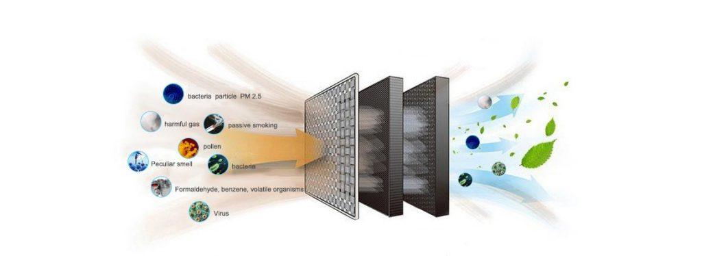 Air purifier filter element, HEPA fillte, Activated carbon filter, BBT Smart Air Purifier Filter,