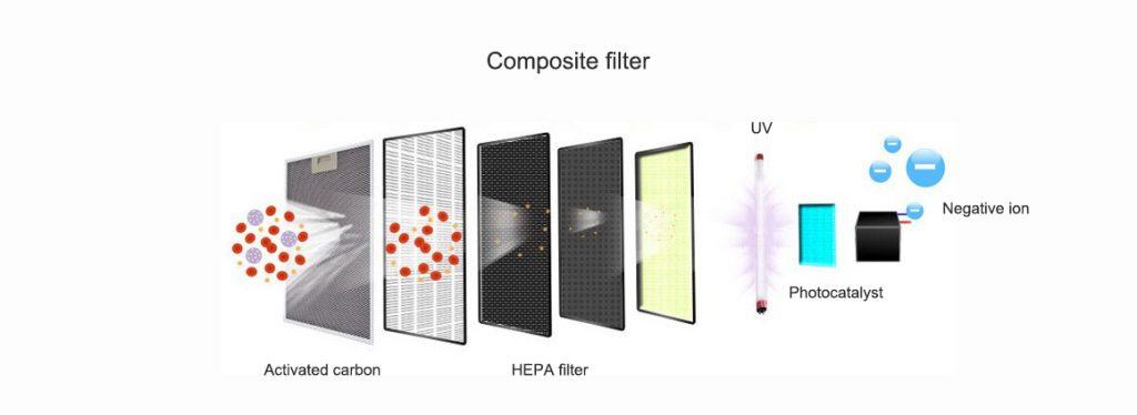 composite filter, HEPA filter, Composite air purifier filter