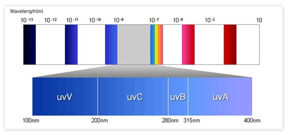 The wavelength of each band of ultraviolet, What are the bands of ultraviolet rays, UV 4 bands icon